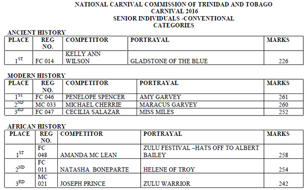 National carnival commission of trinidad and tobago ncc click here or image to download full results malvernweather Gallery